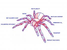 Spider Matrix brengt inzicht in milieu-impact verpakkingen
