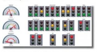 Kruidvat stuurt in het magazijn direct op KPI's met iDashboard