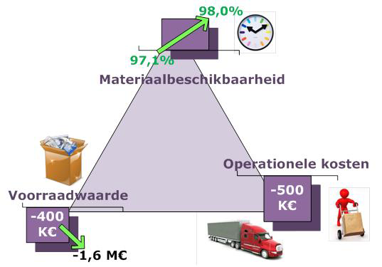 Attachment 002 logistiek image 1121059