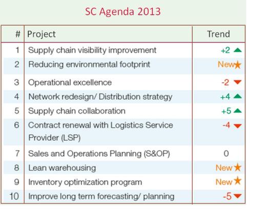 Visibility met stip op één in supply chain agenda