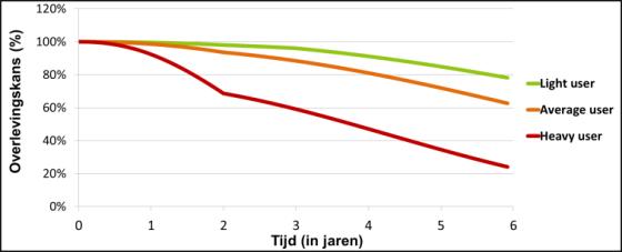 ProSeLo ontwikkelt model voor vervangingsbeslissingen DAF