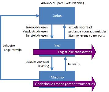 NedTrain: succesvolle ERP-implementatie