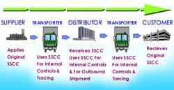 Wat is een SSCC?