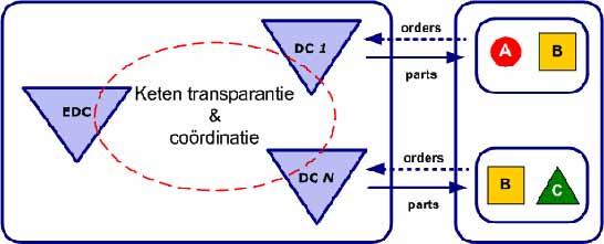 Attachment 002 logistiek image logdos100913i02