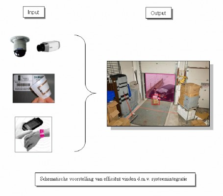 Attachment 002 logistiek image logdos101085i02