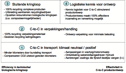 Attachment 002 logistiek image logdos111257i02