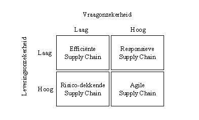 Maak van uw supply chain een 'crisis buster'