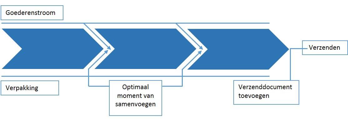 hoe gaat de distributie van kleding in nederland