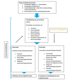 Vijf randvoorwaarden voor logistieke clustering West-Brabant