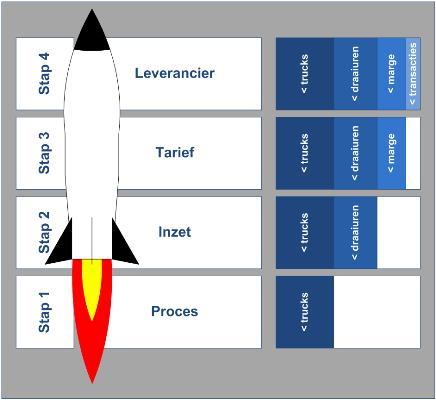 Attachment 003 logistiek image logdos112116i03