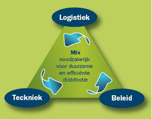 Attachment 003 logistiek image logdos112899i03