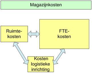 Attachment 004 logistiek image logdos113485i04