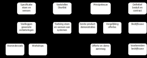 5. Hoe selecteer je een ERP-systeem?