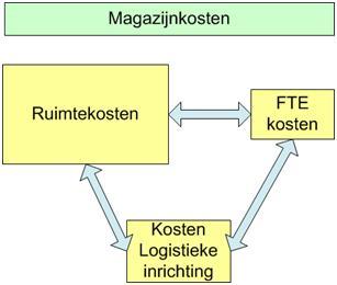 Attachment 005 logistiek image logdos113485i05