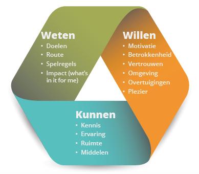 Het Weten / Willen / Kunnen - model
