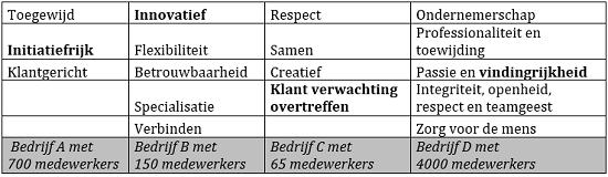 Kernwaarden van vier verschillende bedrijven