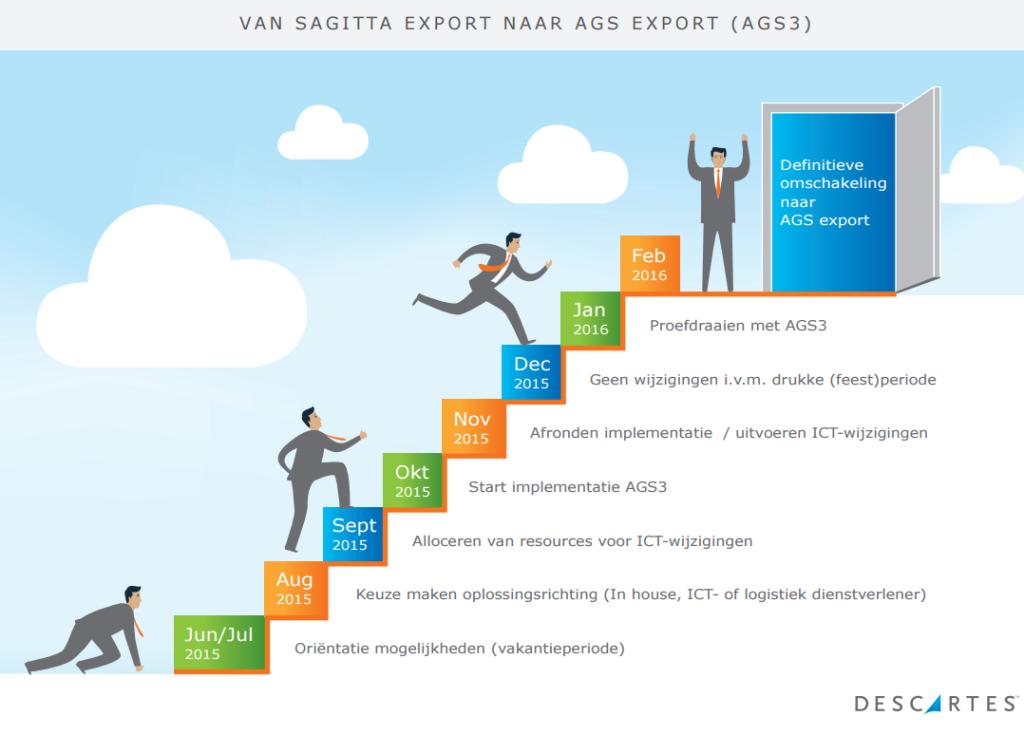 Van Sagitta Export naar AGS Expert  (AGS3)