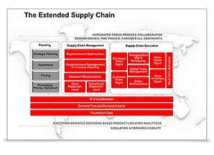 Uitbreiding Oracle Supply Chain Management Cloud