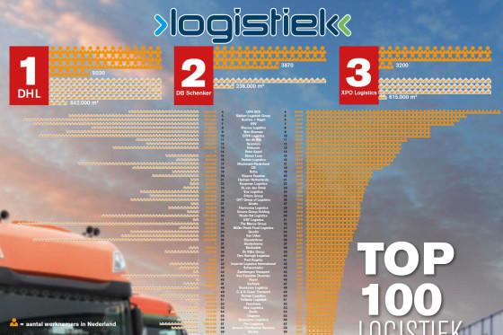 Gewijzigde Top 100 logistiek dienstverleners online