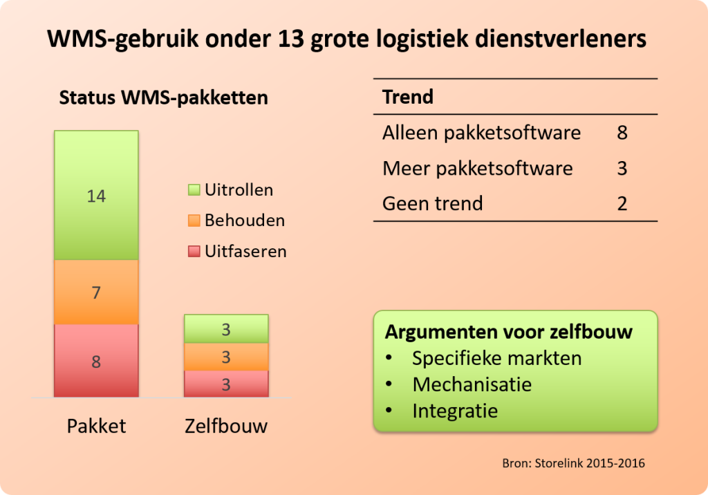 WMS strategie