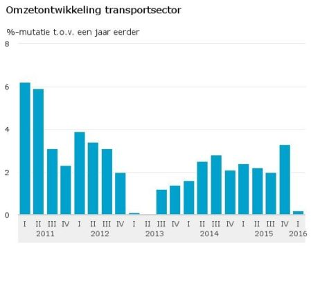Omzetontwikkeling transportsector 16 06 09 449x420