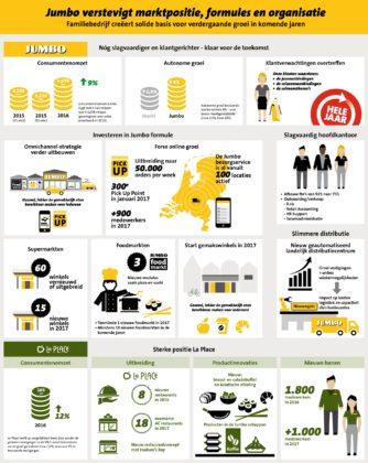 Jumbo infographicterugblik2016vooruitblik2017 334x420