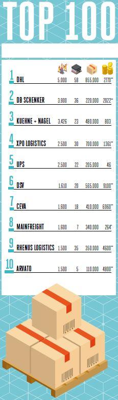 Top 10 logistiek dienstverleners 2017