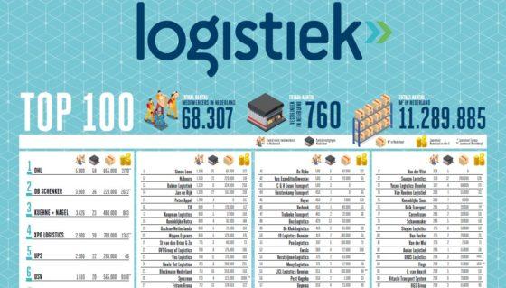 Download online tabel Top 100 Logistiek Dienstverleners 2017