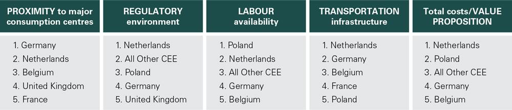 nederland logistieke hotsot