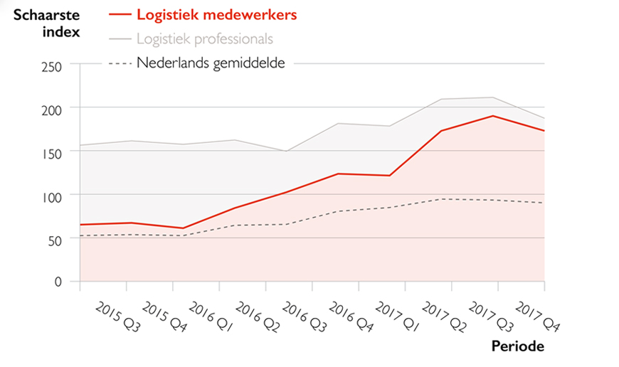 schaarsteindex-logistiek-medewerkers-grafiek-Q420171