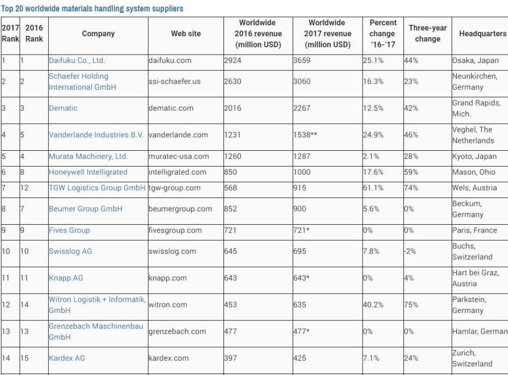 material-handling-top-20