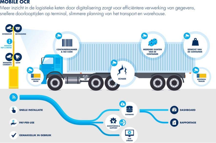 container-volgsysteem