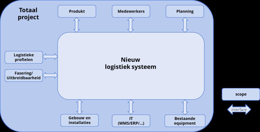 material-handling-systemen