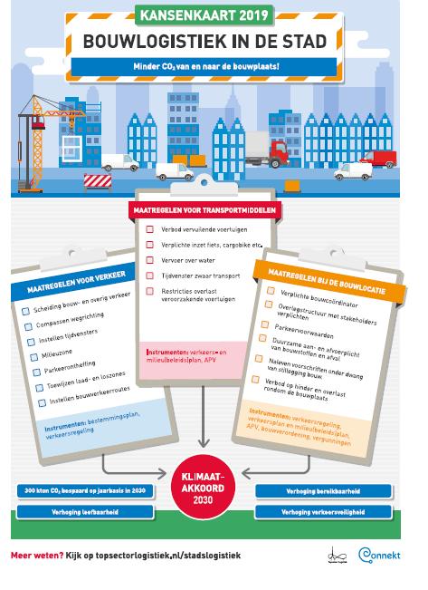 Connekt en Topsector Logistiek lanceren kansenkaart duurzame bouwlogistiek