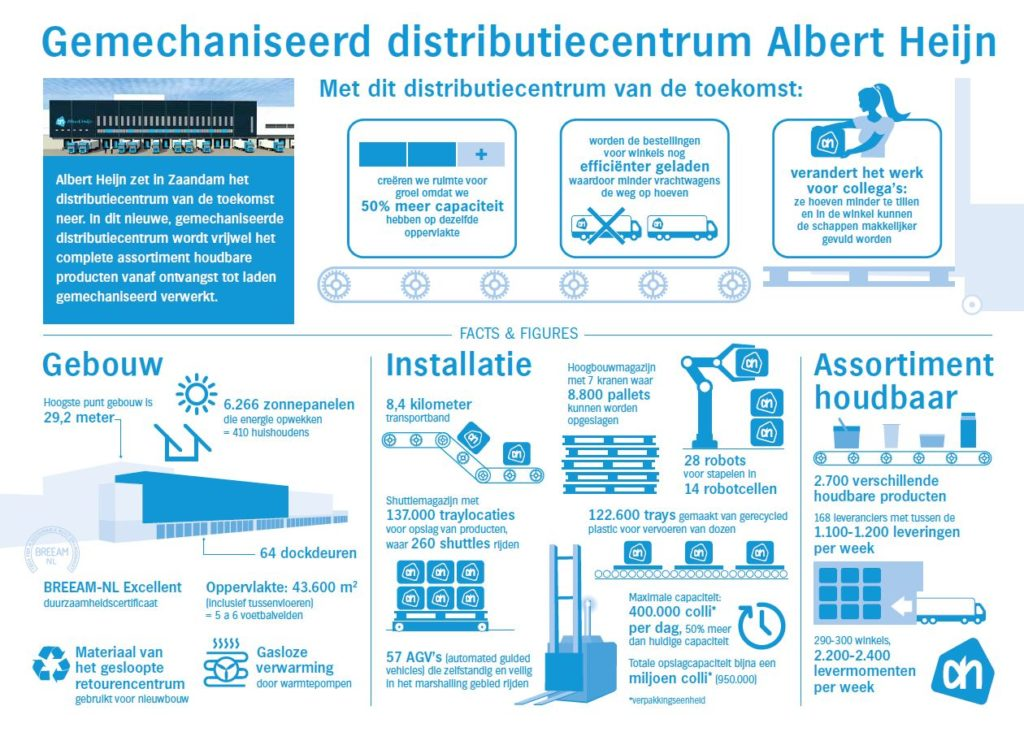 albert-heijn-gemechaniseerd-distributiecentrum
