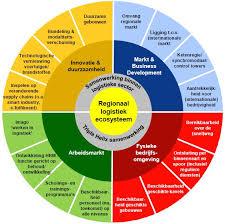 Interesse in het logistieke ecosysteem onderzoek?