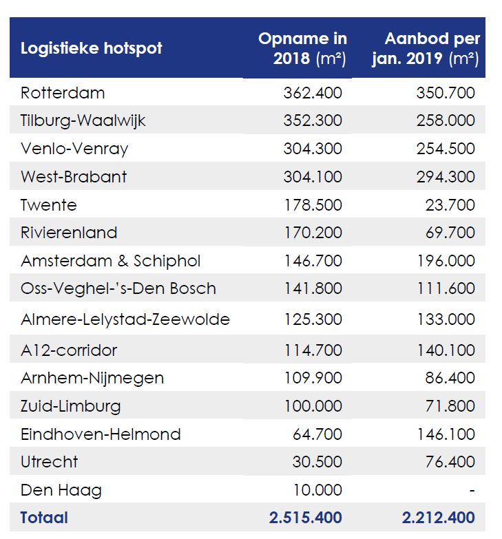 logistiek-vastgoed