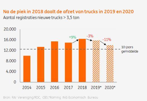 verkoop-vrachtwagens