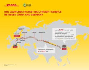 dhl rail china